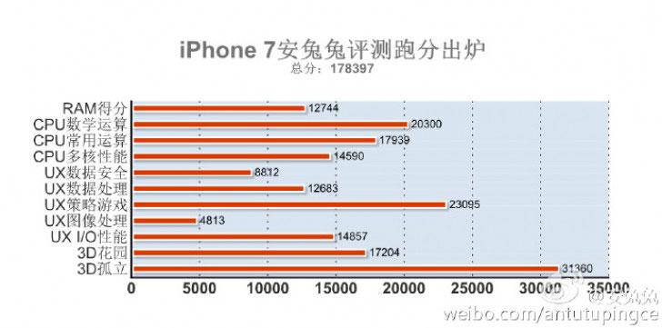 Apple iPhone 7 производителност